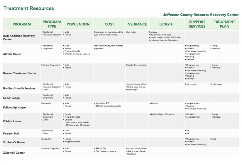 treatment-resources